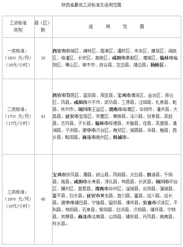北京市劳动合同模板_陕西省人力资源和社会保障厅关于调整最低工资标准的通知 ...