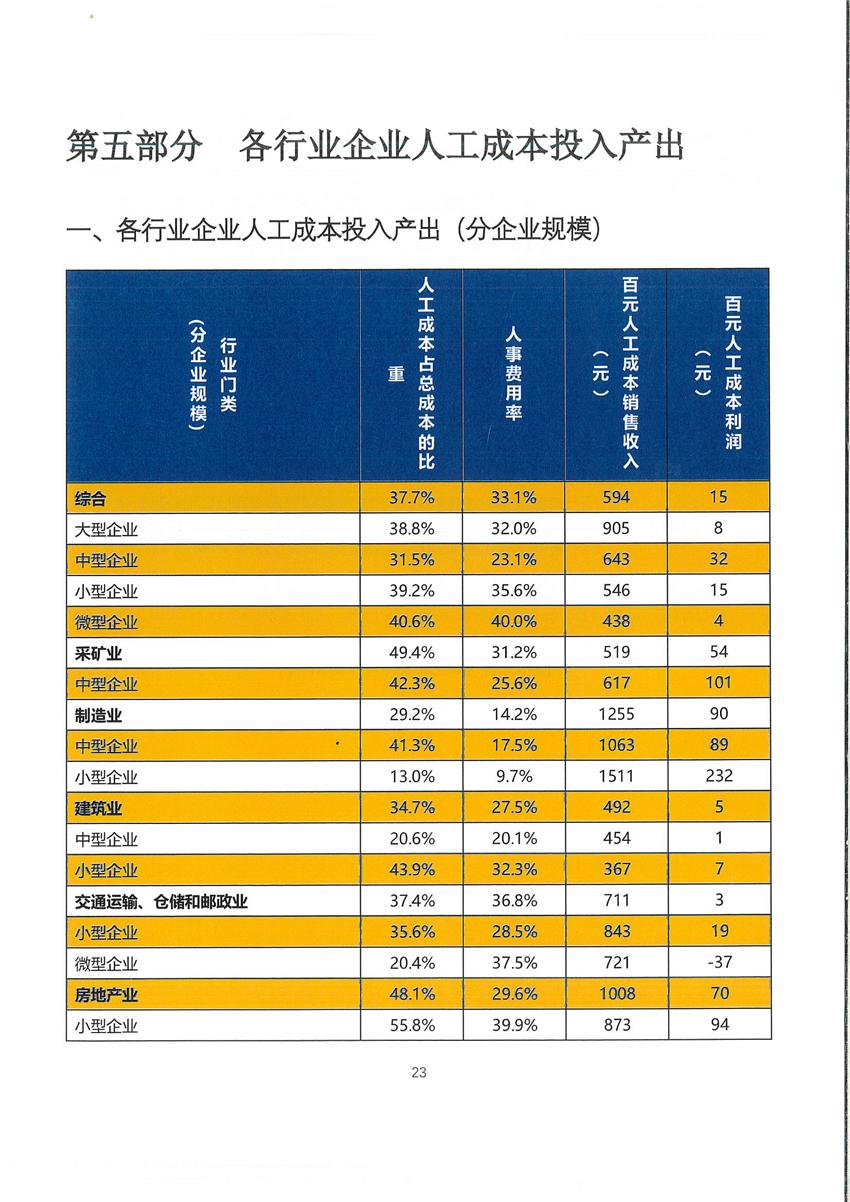 北京市劳动合同模板_关于发布铜川市2019年度人力资源市场工资价位及行业人工成本 ...